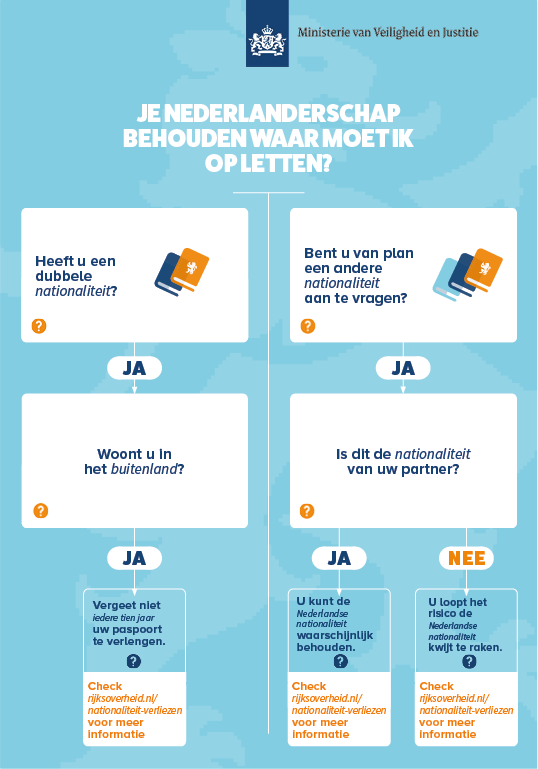 nederlanderschap verliezen